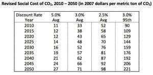 Source: IWGSCC, Technical Update of the Social Cost of Carbon for Regulatory Analysis, 2013.