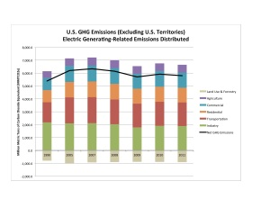 US GHGs by Sector Electricity Distributed