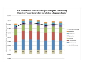 US GHGs Sector Electricity Separate 1990-2011