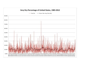Very Dry Chart