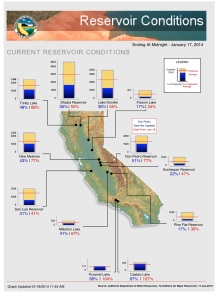 California Reservoir Levels 2014-01