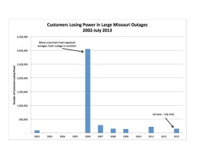MO Outages Chart