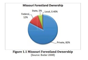 Source: Missouri Dept. of Conservation and U.S.D.A. Forest Service, Missouri's Forest Resource Assessment and Strategy.