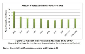 MO Forest Acres Chart