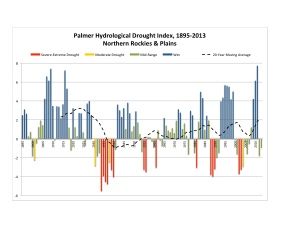 PDHI North Plains 1895-2013