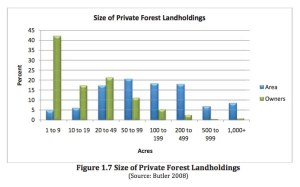 Size of Landholdings Chart