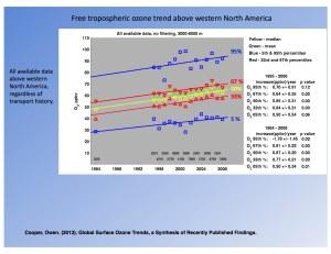 Ozone Western US