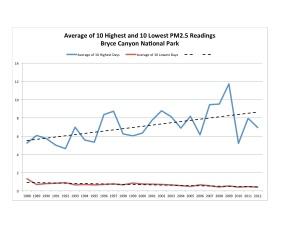 Bryce Canyon Chart