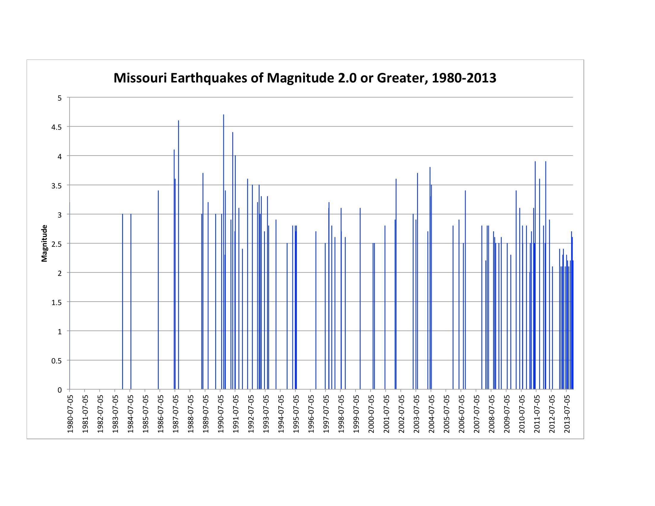 Mogreenstats missouris environmental statistics page 20 occurence chart pooptronica