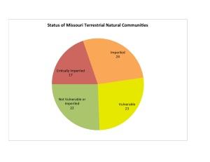 Status of MO Natural Communities