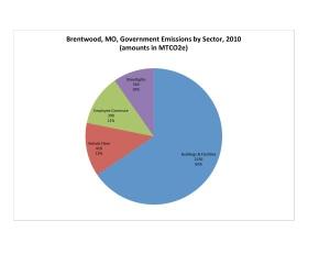 Brentwood Govt GHG Chart 2010