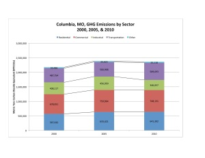 Columbia 2010 Update By Sector Comm. Chart