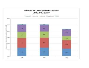 Columbia 2010 Update Per Capita Chart