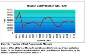 MO Coal Production 1995-2012