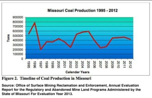 MO Coal Production 1995-2012