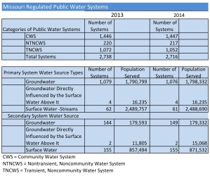 Water System Census Summary 2013-2014