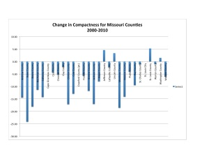 MO County Change Chart