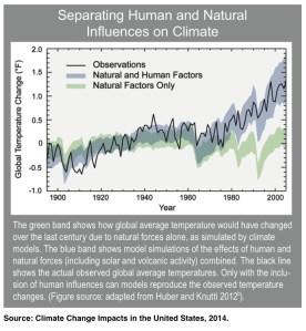 Natural vs Human Causes