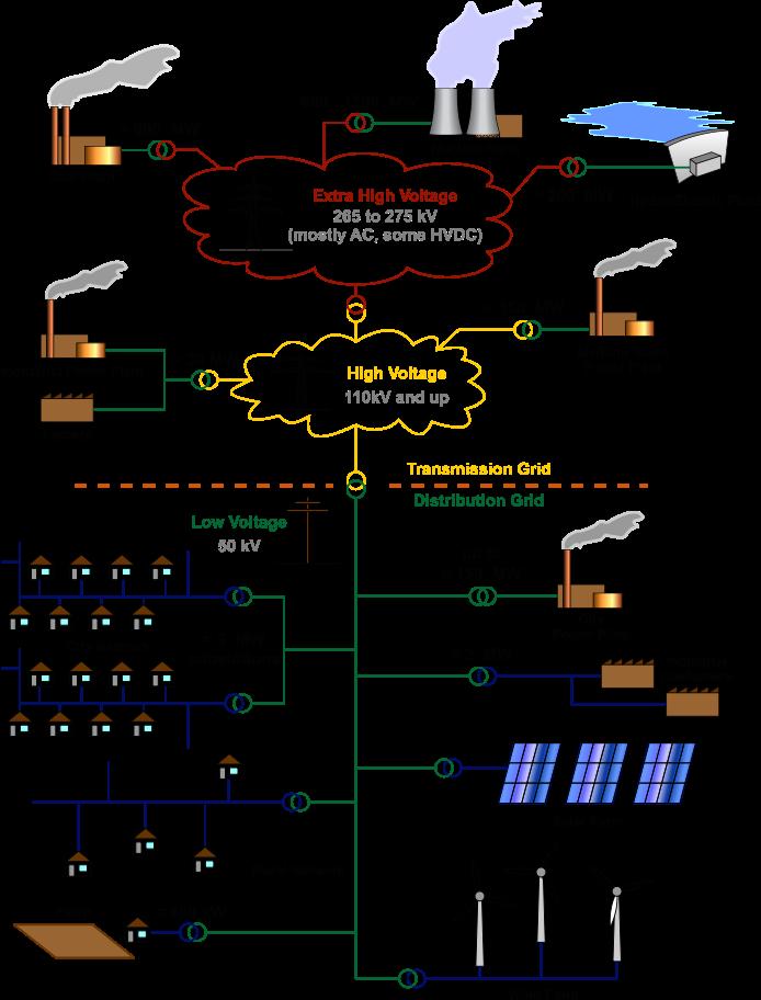 Energy « MoGreenStats