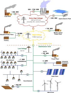 Electricity Grid Schematic by MBizon. Downloaded from wikipedia.org.