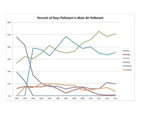 Pollutants Chart 1983-2013