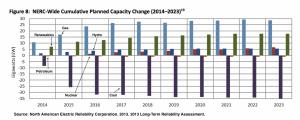 NERC Capacity Change
