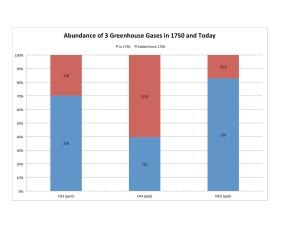 GHG Abuncance Chart