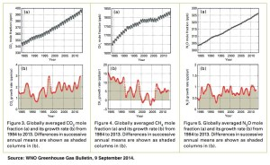 GHG Levels Over Time