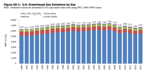 Figure 1: U.S. Greenhouse Gas Emissions 1990-2013; Source: Environmental Protection Agency 2015.