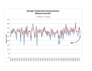 MO & USA Avg Temp