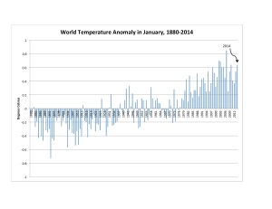 World Jan Temp Anomaly