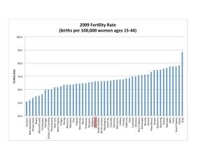 2009 State Fertility Chart