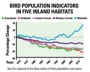 Source: North American Bird Conservation Initiative, 2014.