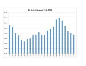 Missouri Births 1990-2012 Chart