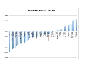 State Fertility Rates Change 1990-2009 Chart