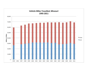 MO VMT 1995-2011 Chart