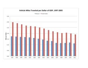 Per Dollar GDP Chart