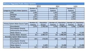 Public Water Census 2015