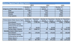 Public Water Census 2015