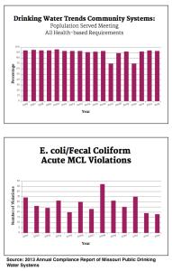 Violation Trends 2013