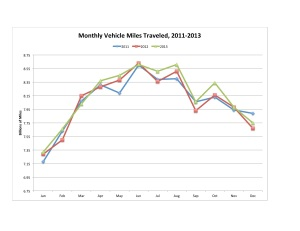 VMT by Month 2011-2013