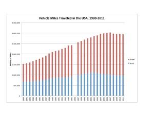 VMT USA 1980-2011 Chart