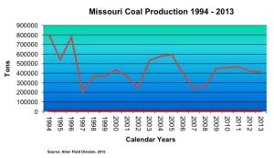 Coal Mining Trends Chart