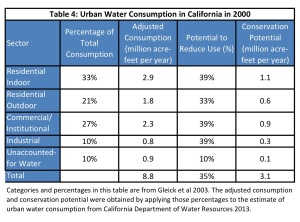 Table 4: Urban Water Conservation in 2009. Source: California Department of Water Resources, 2009.