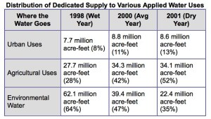 Table 3: California Dedicated Water Supply. Source: California Department of Water Resources (b).