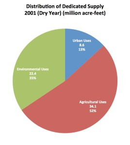 Figure 5b: Distribution of the Dedicated Water Supply. Data source: California Department of Water Resources (b).