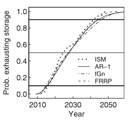 Figure 11. When Will Lake Mead Go Dry? Source: Barnett and Pierce, 2008.