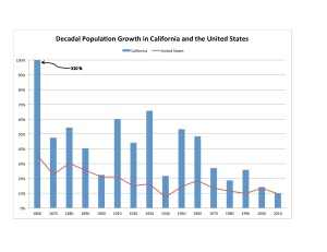 Figure 36: California and United States Decadal Population Growth, 1860-2010. Data sources: U.S. Census Bureau, 1996 and Undated.