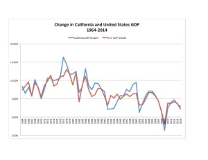 Figure 35: California and United States GDP Growth, 1964-2014. Source: Bureau of Economic Analysis.