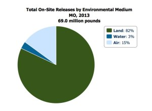 Source: Environmental Protection Agency 2015b.